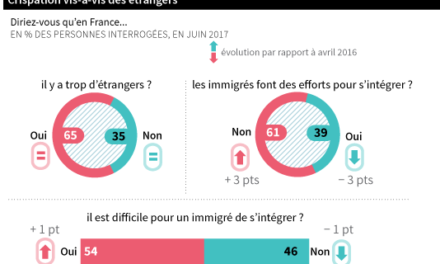 LE MONDE: Podľa 65 percent Francúzov je v krajine príliš veľa cudzincov