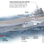 Čína oznámila, že pre svoju tretiu lietadlovú loď bude využívať elektromagnetický katapult