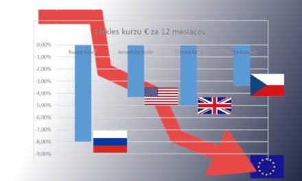 Euro klesá – progresívna politika v EÚ si vyberá svoju daň.