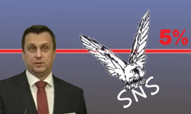 Slovenská národná strana (SNS) mimo parlament? Kurzy stávkových kancelárií to naznačujú.