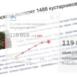 1488 vykonaných korona testov na vírus ukazuje nezmyselnosť trestania za čísla. A je tu ešte Uljanovsk.